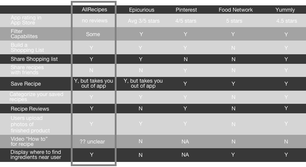 P3 competitve analysis.png
