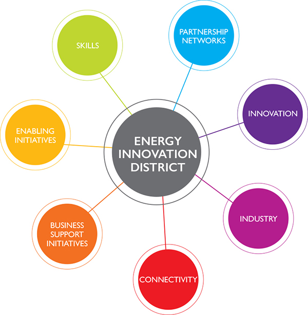Energy Innovation Research UK