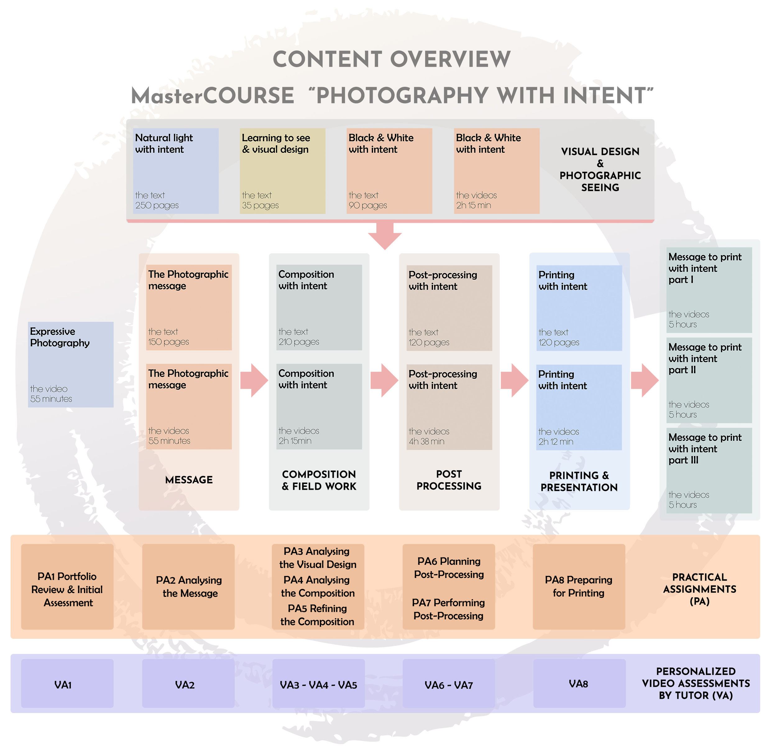 Content Overview MasterCourse diagram _ with practical assignments_centered.jpg