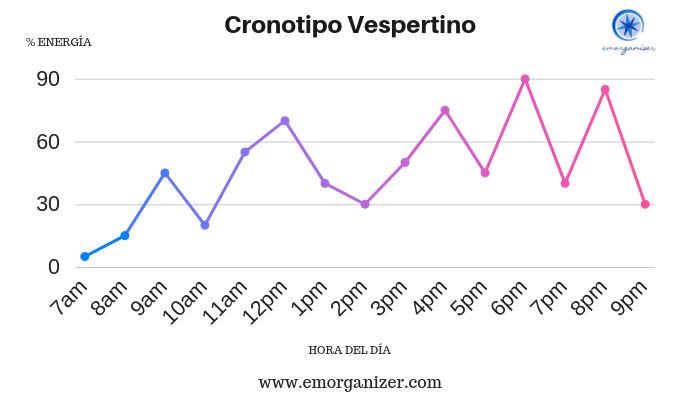 (emorganizer) Cronotipo Vespertino.png