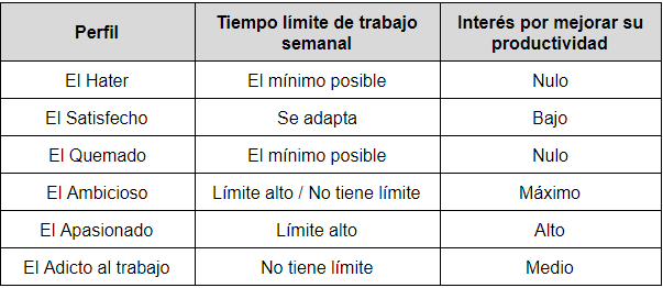 tabla 6 perfiles empleados.png