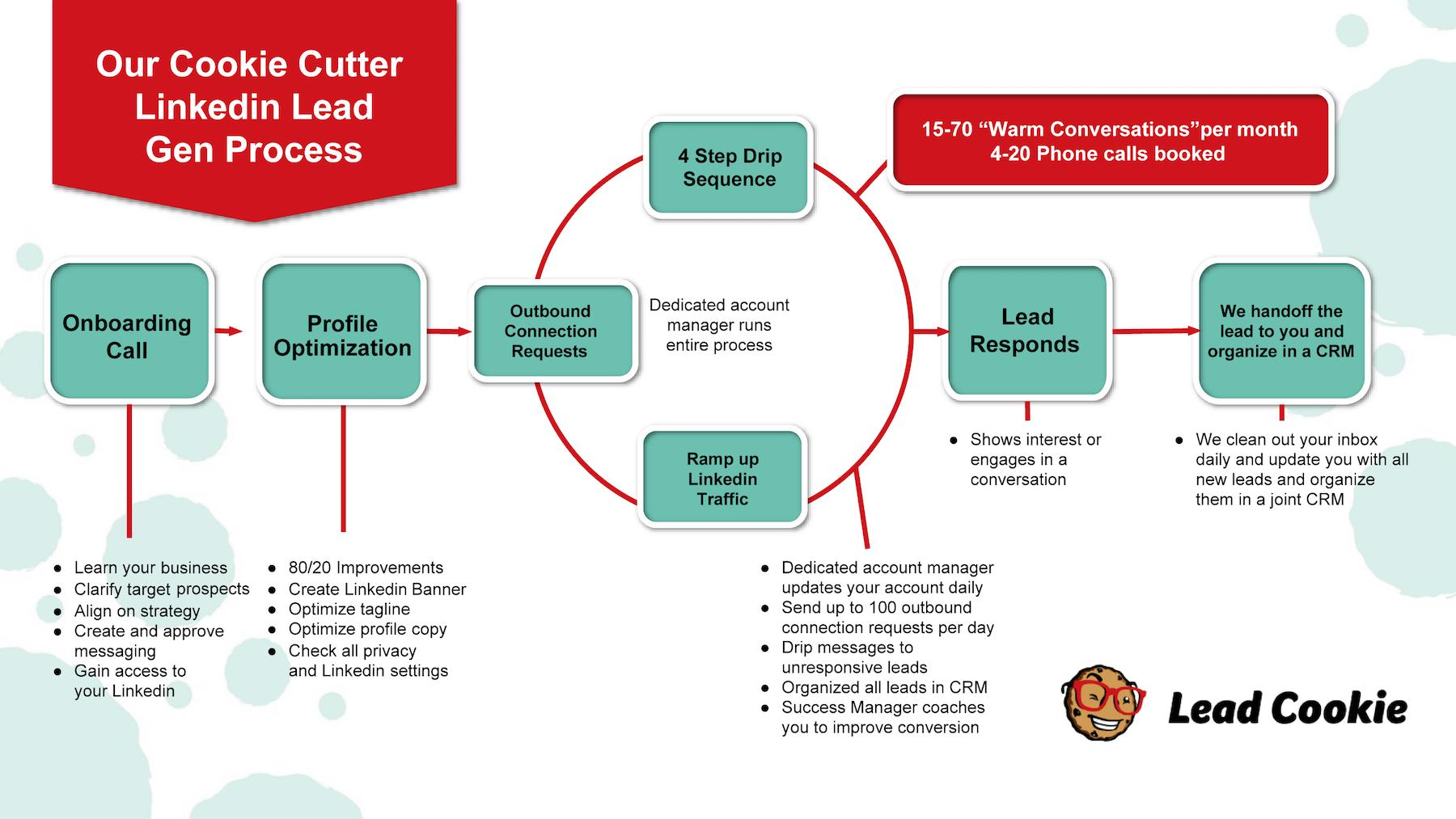 Lead_Cookie_Process.jpg