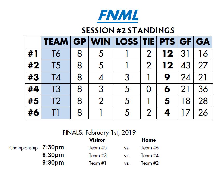 FNML Standings.PNG