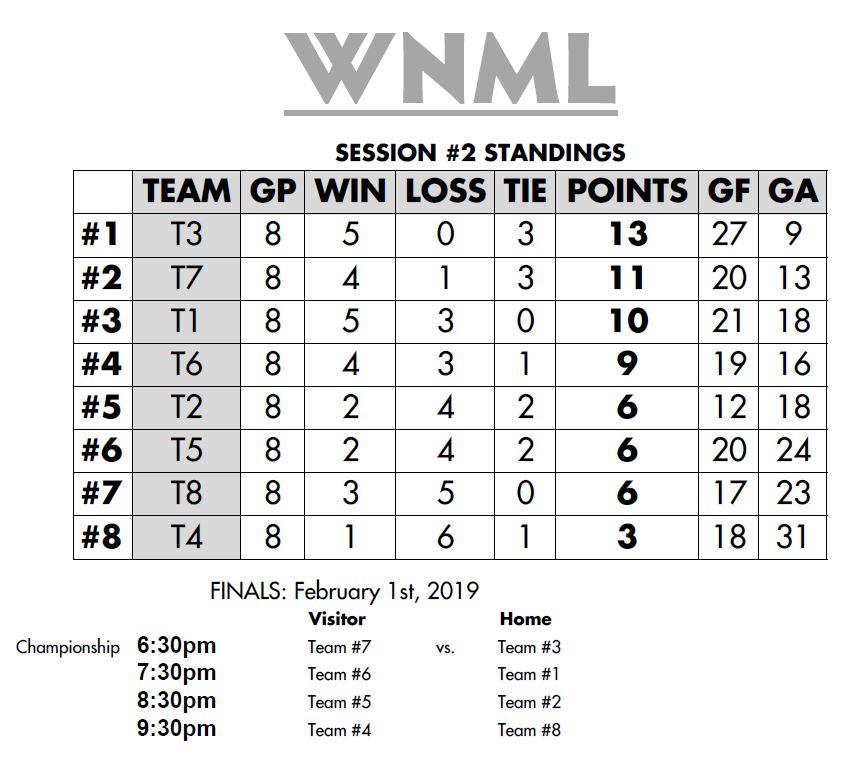 WNML Standings.JPG