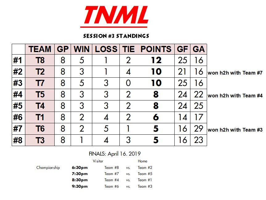 TNML standings.JPG