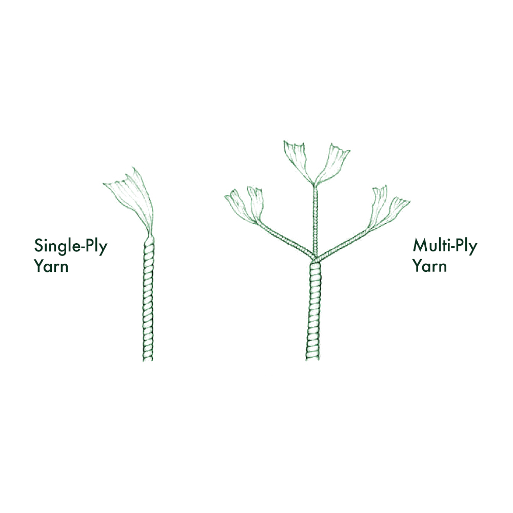 Single-Ply Yarn - Single-ply yarns are strong smooth threads spun only from long-staple cotton.Multi-ply yarns are fibres produced from low quality, short staple cotton twisted togetherto simulate a single ply yarn. These then generate thick, heavy threads with a short life expectancy.