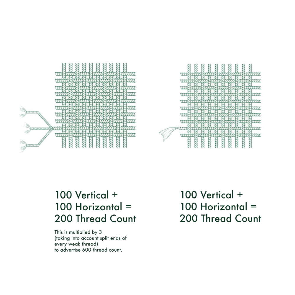 Thread Count - When we say 600 thread count we mean 300 vertical threads woven into 300 horizontal threads.Other retailers use multi-ply yarn, that has been created by twisting together three yarns of inferior quality, and then artificially inflate the thread count by triple. So when they say 600 thread count, they mean 100 vertical multi-ply threads, woven into 100 horizontal multiply threads.