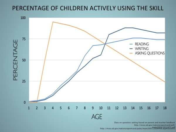 Askig Questions by Age.jpg