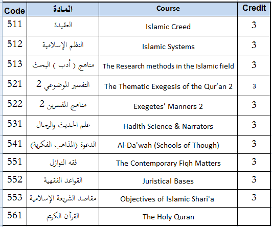 OPTION 1: - Maintain a letter grade C (equals to %70) average on all 10 required courses, plus a Master Thesis Research
