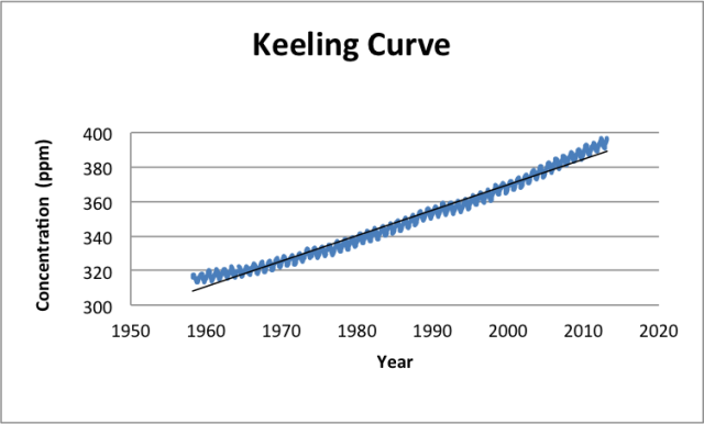 keeling-curve-graph.png