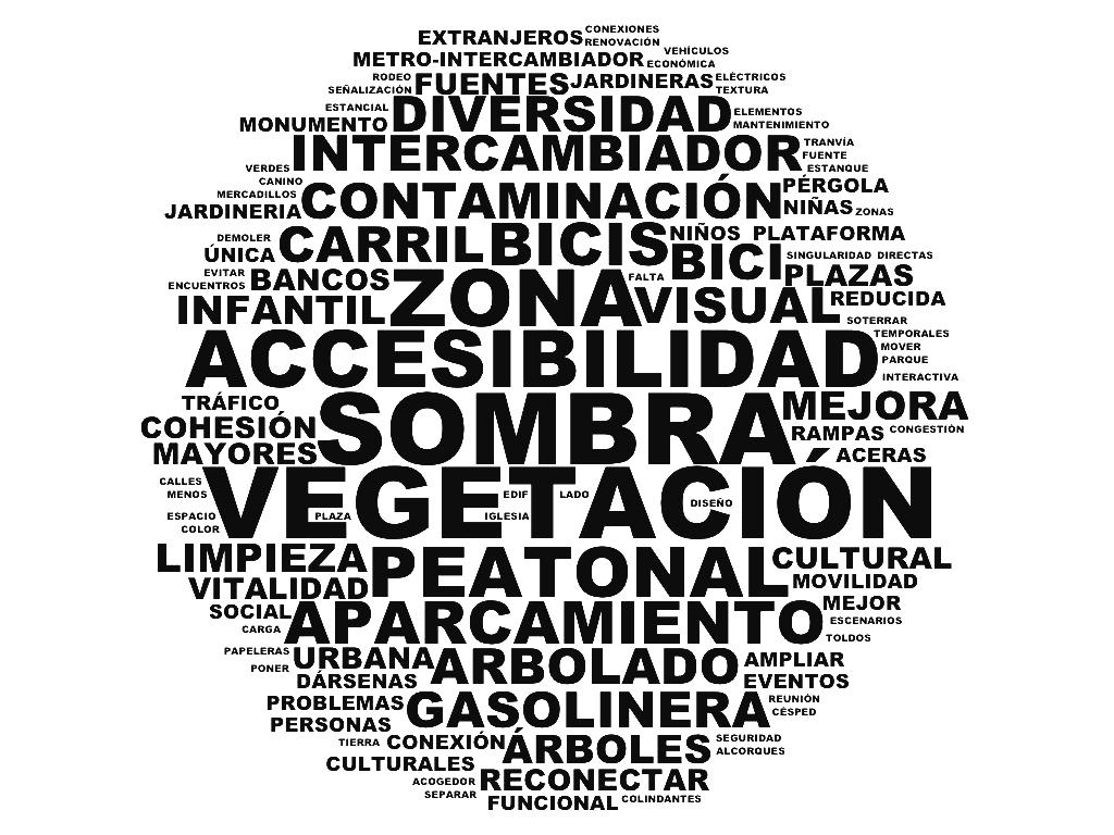 2 concurso 11 plazas Analisis social KEYWORDS.png