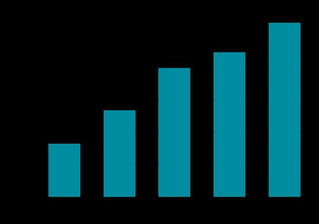 2018 Attendance - Bar Graph.png