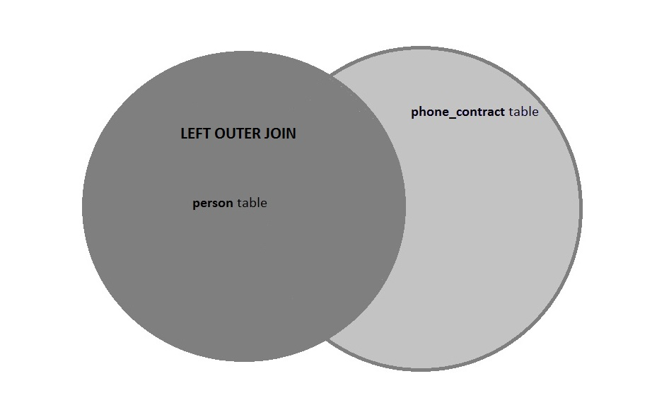 A  LEFT OUTER JOIN returns all of the data from the  person  table with matching records (where available) in the phone_contract table.