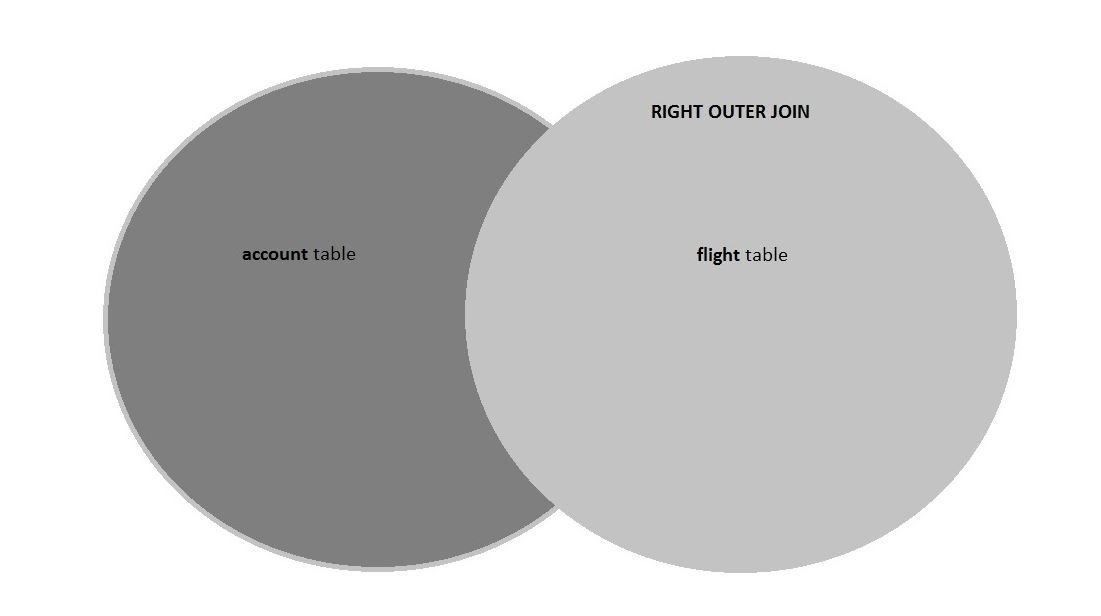 A  RIGHT OUTER JOIN returns all of the data from the  flight  table with matching records (where available) in the  account  table.