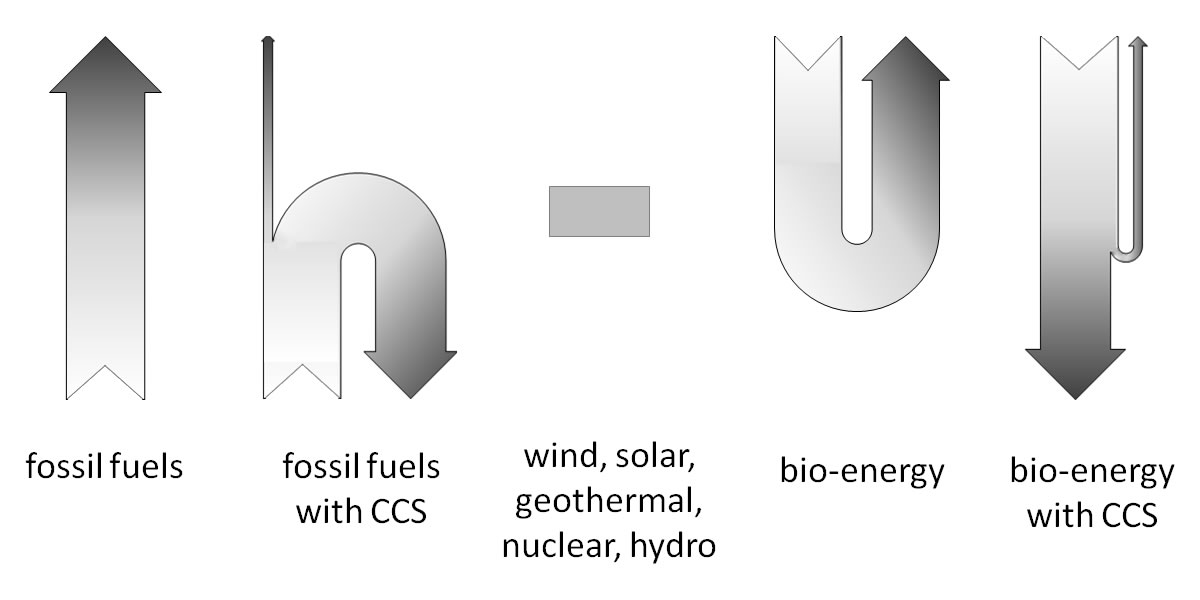 The conceptual flow of carbon for a range of energy generating technologies.  By Elrapto (Own work) [CC BY-SA 3.0 (https://creativecommons.org/licenses/by-sa/3.0)], via Wikimedia Commons