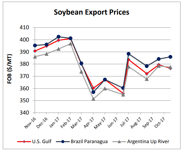 SoybeanPrices.png