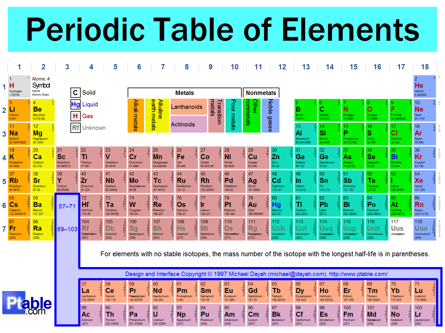 Often patterns can be seen when a graphic organizer is used. The periodic table is a graphic organizer that shows many patterns in the properties and behavior or elements.