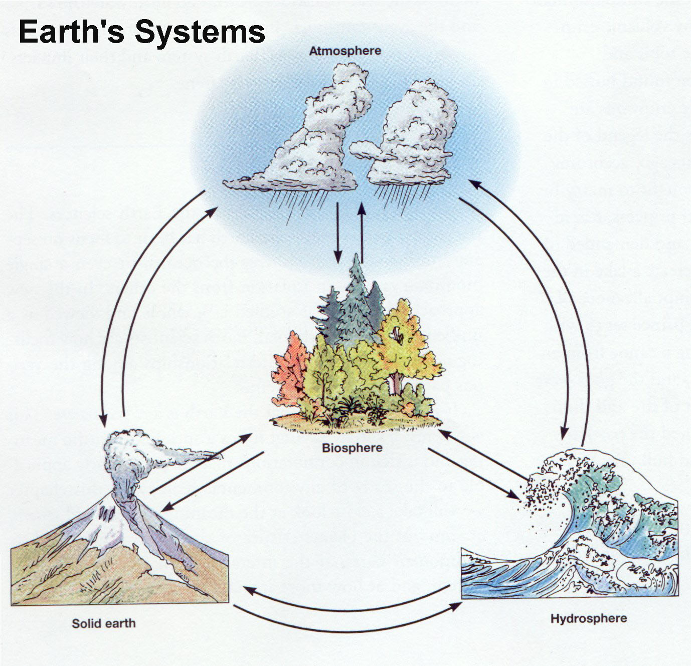 Earth is composed of many systems that interact and humans interact with all of  them.