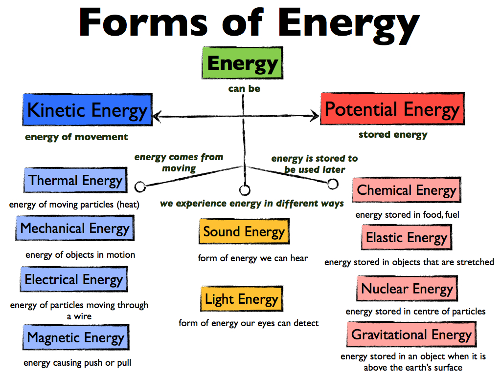 Energy comes in many different forms and constantly is changing from one form into another.