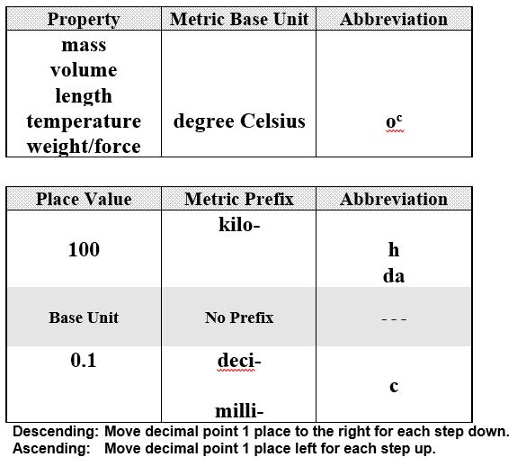 Do Now - Metric Units Table.JPG