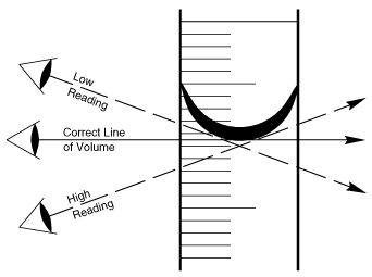 Measurement Tools - How to Read Meniscus.jpg