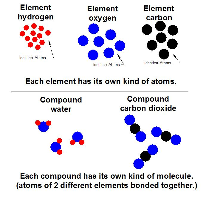Atoms and Molecules.JPG