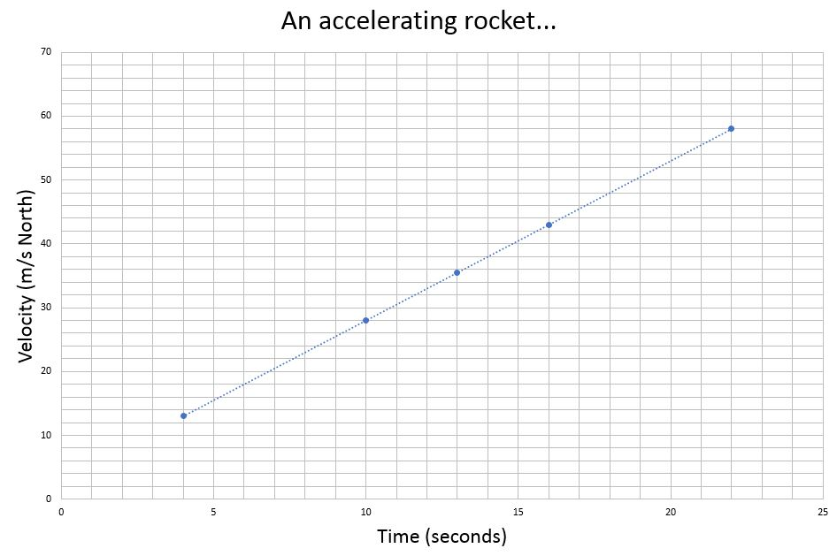 Do Now - An accelerating Rocket.JPG