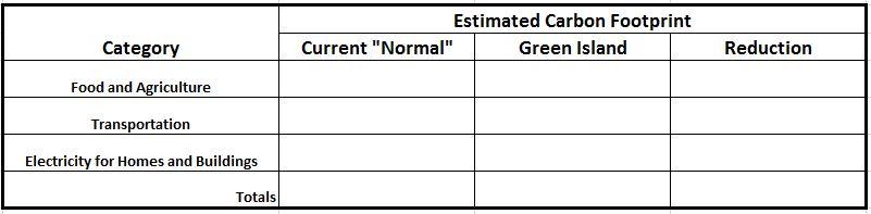 Climate Change Project - Green Island Comparison.JPG