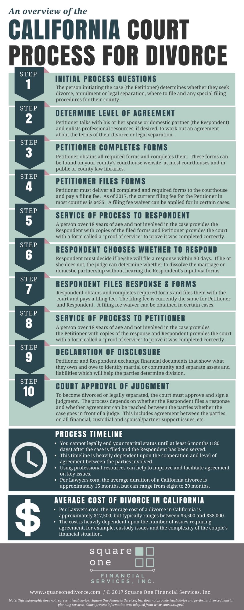 California Court Process for Divorce.png