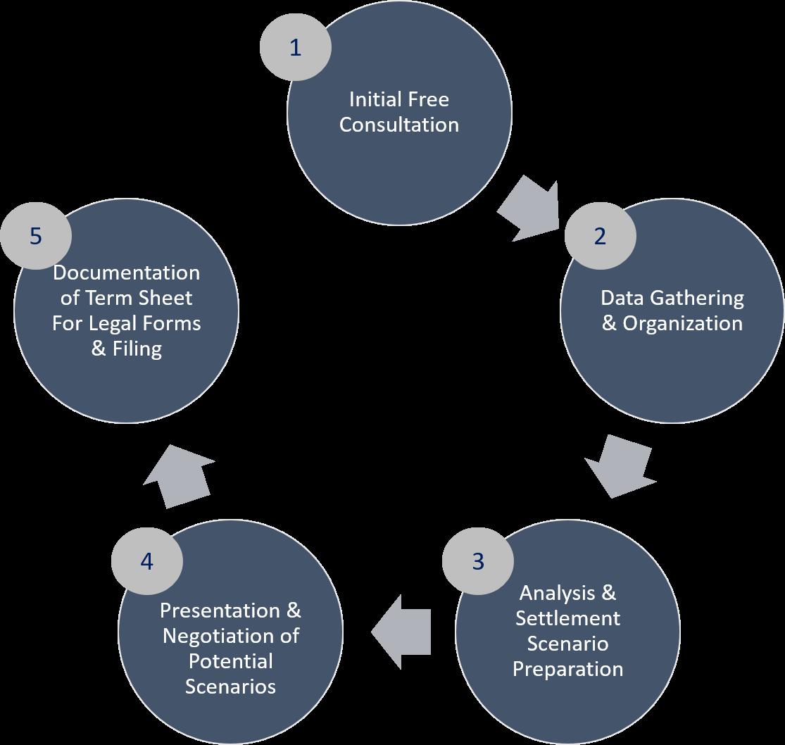 CDFA Process.png