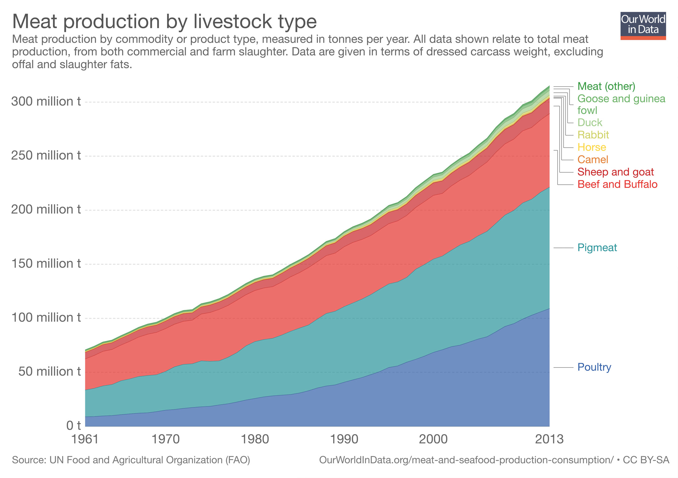 global-meat-production-by-livestock-type.jpg