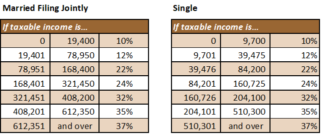 2019 Federal Income Tax Brackets.png