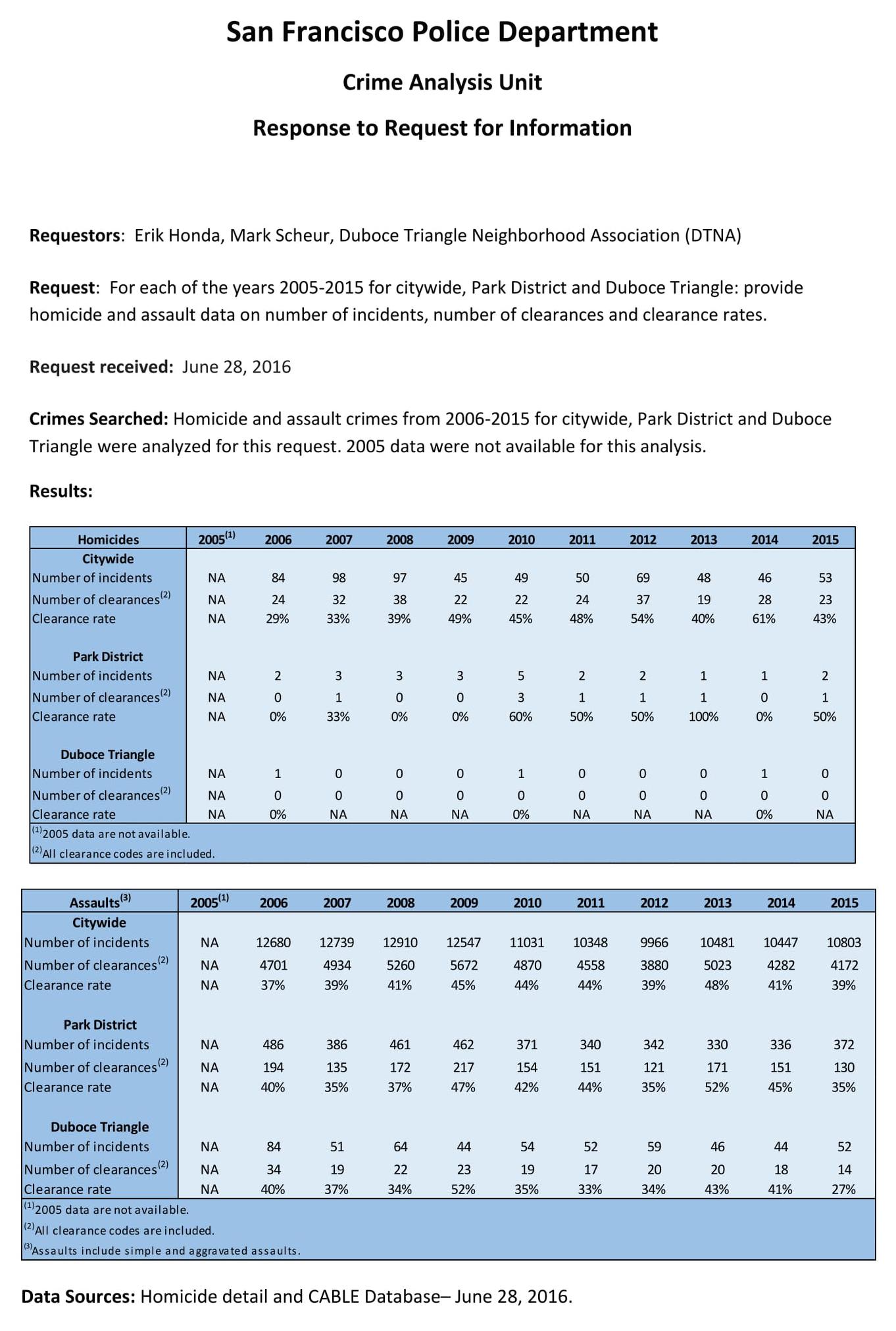 Duboce Triangle Crime Stats.jpg