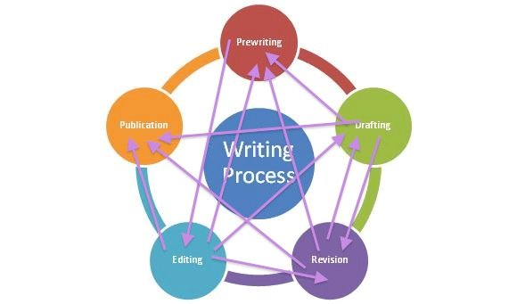 The process of writing is rarely straightforward and getting to the publication/submission of your paper/school work is a long, back-and-forth process. Image from the Writing Center at the University of Toledo.