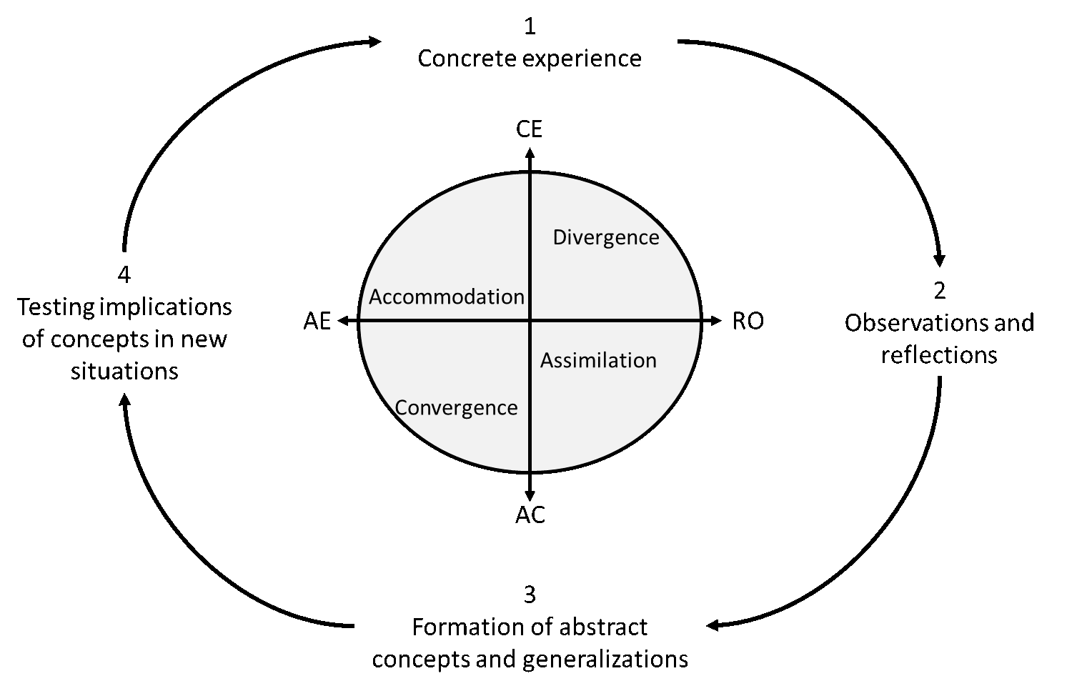 Figure 3:  Experiential Learning Model (modified from Figure 1 in Kolb 1981). Learners start from experiences (1) leading to reflections (2) then to generalization (3). Finally, learners test those concepts in new situations (4) creating new experiences, thus, continuing the cycle. The required abilities to navigate the cycles lie along two axes (see text for details): Concrete Experience (CE) ↔ Abstract Conceptualization (AC), and Active Experimentation (AE) ↔ Reflective Observation (RO). Four learning styles account for the areas delimited by the ability axes: Accommodation, Divergence, Assimilation, and Convergence (see text for details).