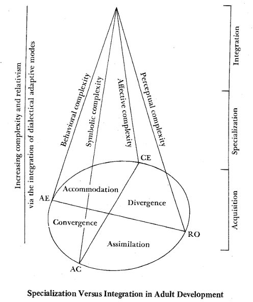 Figure 4:  The Experiential Learning Theory of Growth and Development illustrating the human growth process (Figure 5 in Kolb 1981). The two abilities axes are represented at the bottom of the cone (Concrete Experience ↔ Abstract Conceptualization, and Active Experimentation ↔ Reflective Observation) as well as the four learning styles (Accommodation, Divergence, Assimilation, and Convergence). The stages of the human growth process are represented on the third axis, vertically: acquisition, specialization, and integration (see text for details).