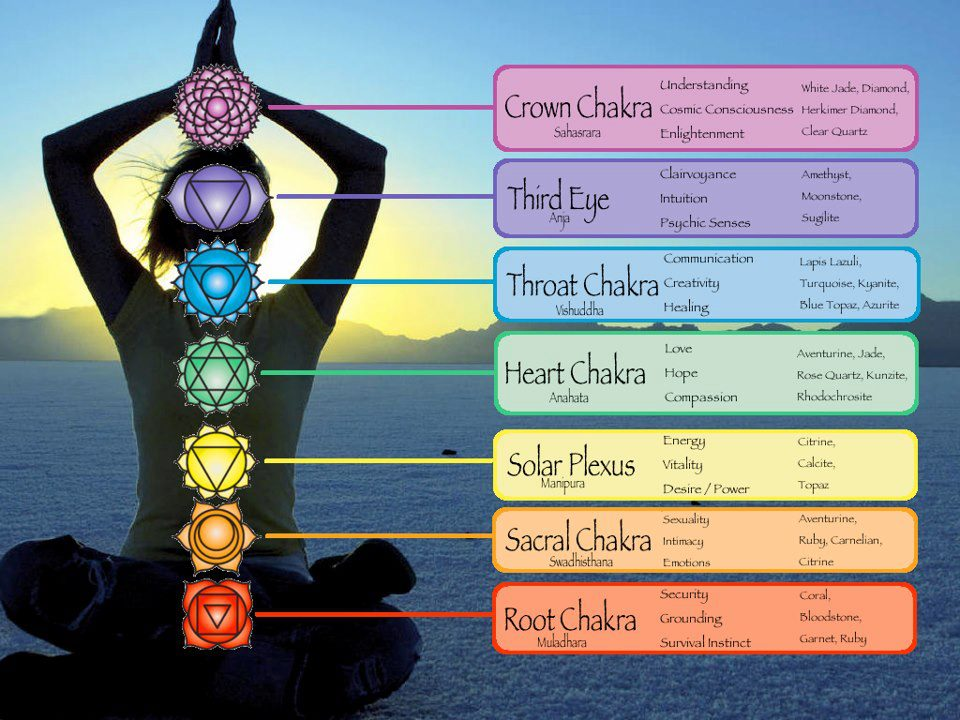 Just what the heck are chakras? Here's a chart that can help!
