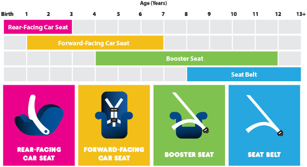 Source:  http://thenextdigit.com/wp-content/uploads/2014/09/recommended-child-car-seat-graphic.jpg