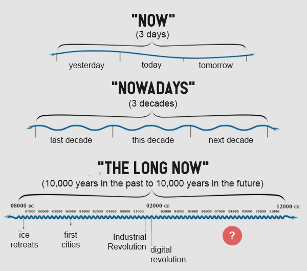 How the Long Now Foundation thinks about time (via Long Now; edited by Zachary Crockett)