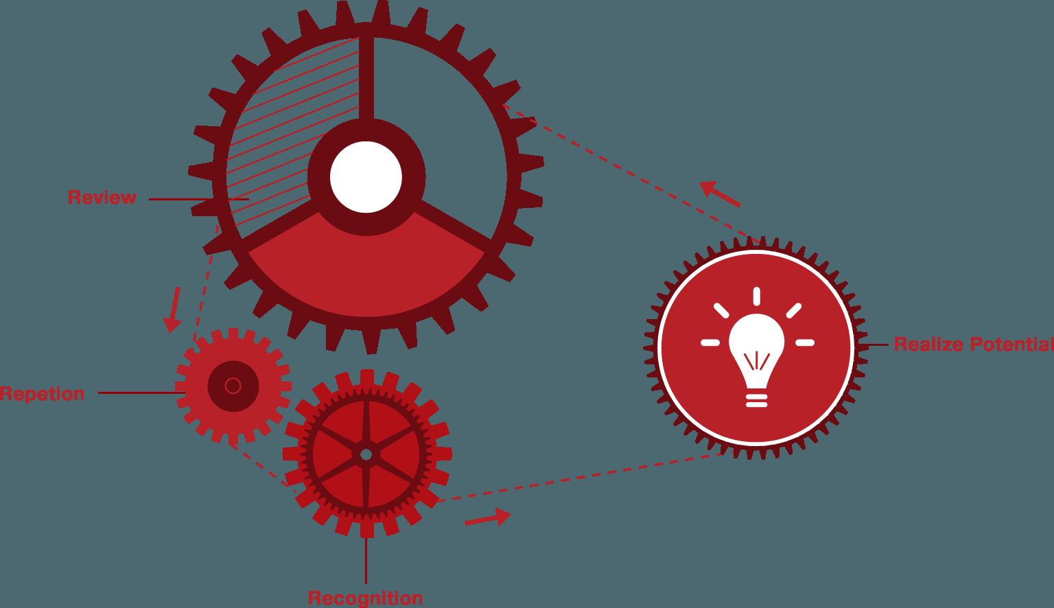 test preparation programs