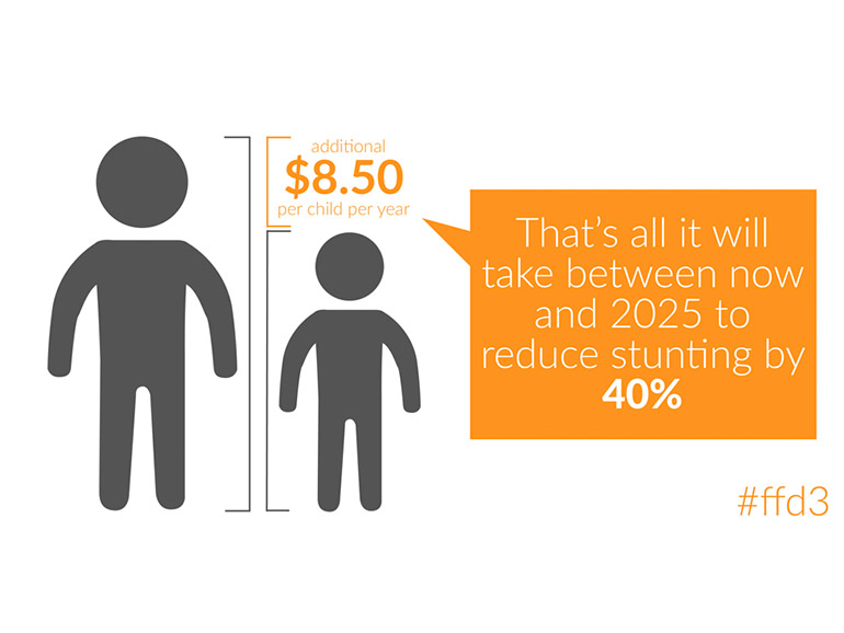 Stunting  refers to a child who is too short for his or her age.     Image source: 1,000 Days