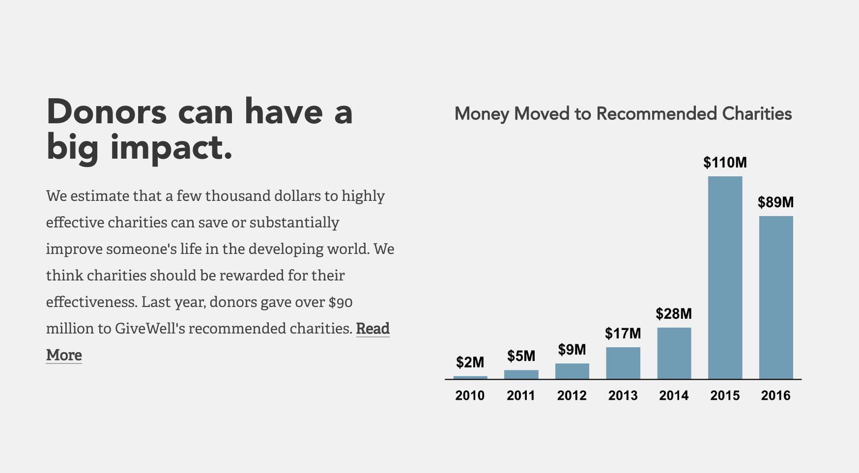 Amount of donors' giving influenced by GiveWell's recommendations of top highly effective charities.     Image source:   GiveWell