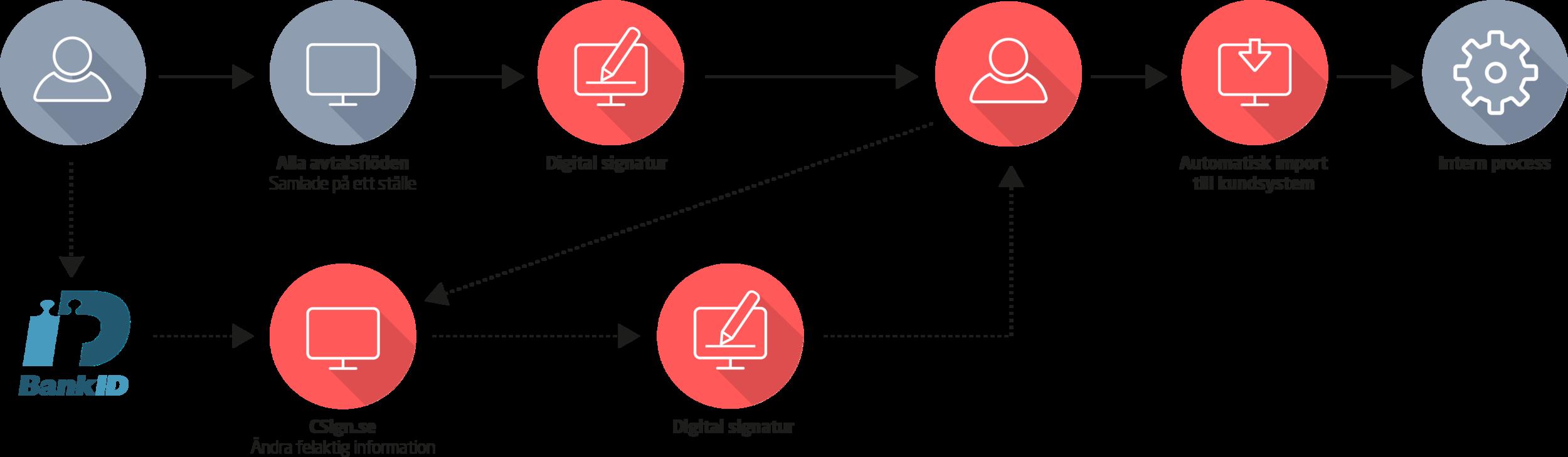 Skräddarsydda avtalsprocesser från CSign. Digitala, automatiserade och 100 % pappersfria.