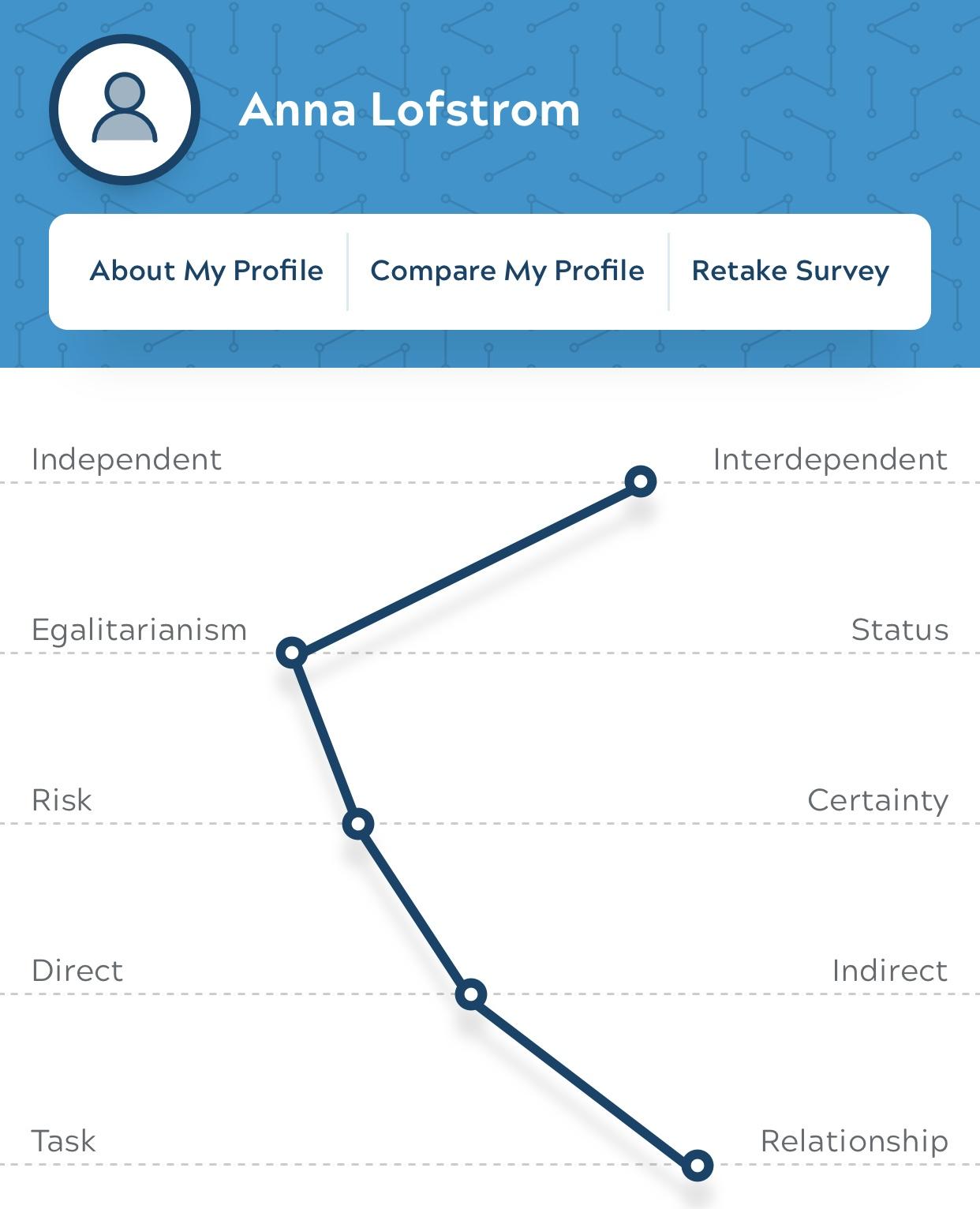 My GlobeSmart profile