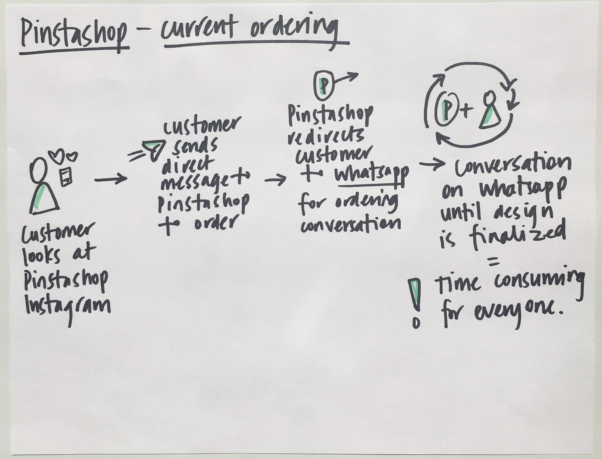 CurrentOrderingSketch.jpg