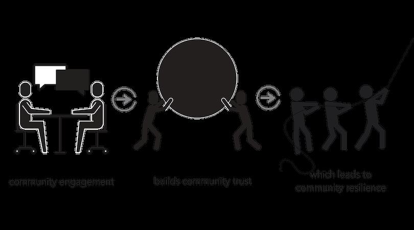 mepr agency community engagement