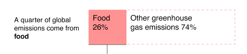 food greenhouse gases.PNG