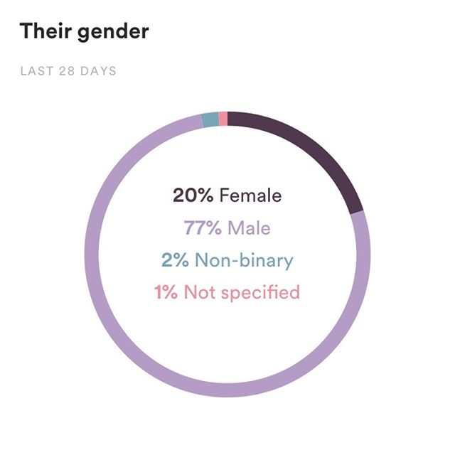 Last 28 days, primarily dudes listening lol. Thanks guys (literally). Really stoked (actually don't care at all) to know the gender of my listeners.