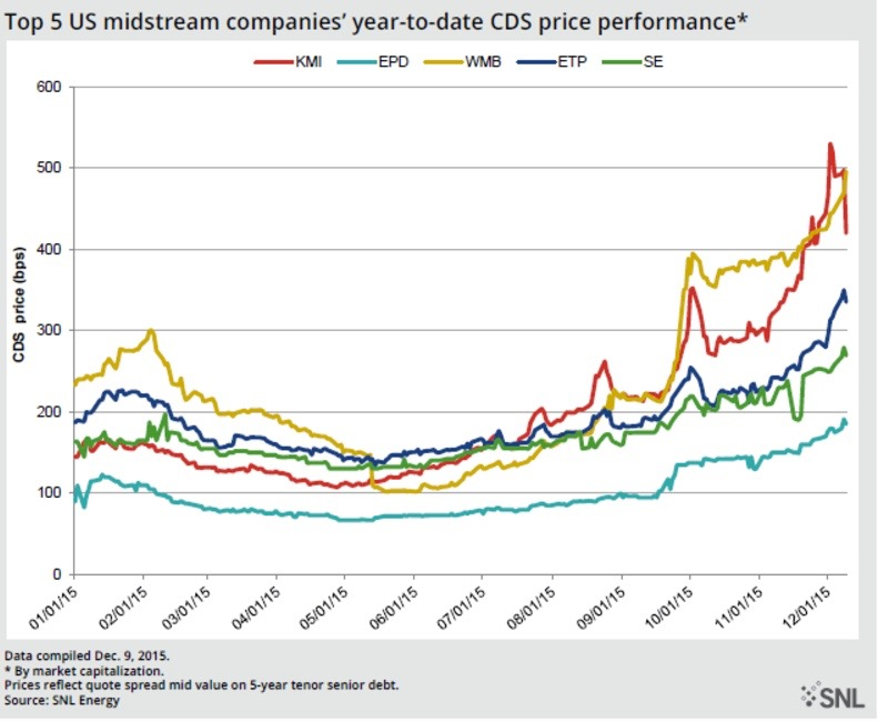 Midstream credit protection gets pricey with growing investor anxiety - S&P GLOBAL. DEC. 11, 2015Credit default swap protections in the midstream space have become significantly more expensive over the past three months, reflecting growing anxiety among buyers who are skeptical about the ability of issuers to see some or all of their bonds through to maturity.READ MORE.