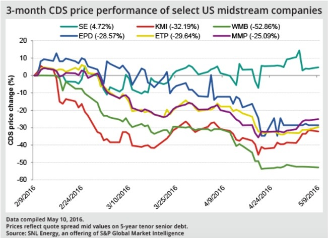 Cost of midstream credit protection lessens along with investor anxiety - S&P GLOBAL. MAY 13, 2016In a signal of declining investor pessimism about natural gas midstream companies' debt, credit default swap protections have become significantly cheaper over the past three months.READ MORE.